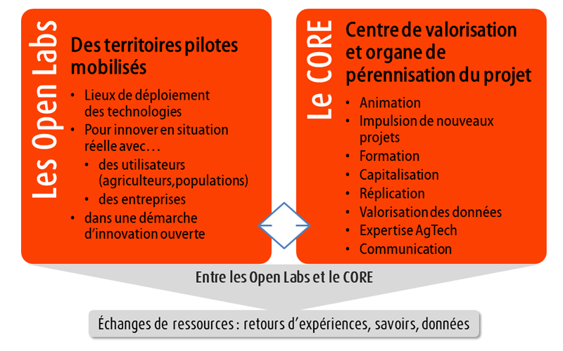 L'organisation Open Labs <> CORE